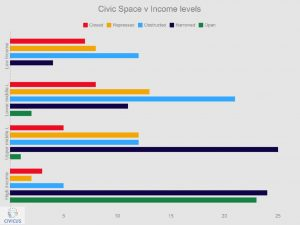 Civic Space Income Levels