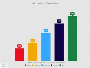 Civic Space Democracy