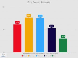 Civic Space Inequality